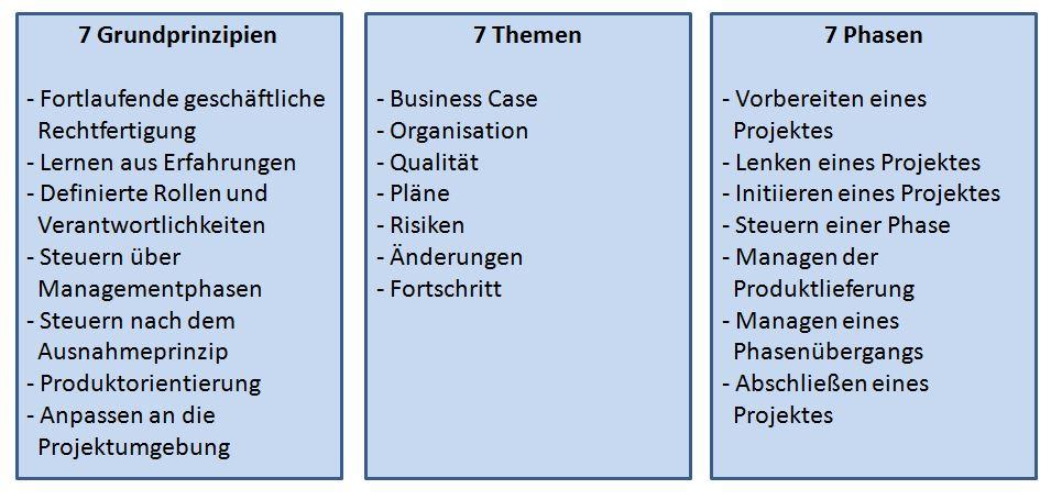 Agileres Projektmanagement mit Methode – mehr Qualität, weniger ...