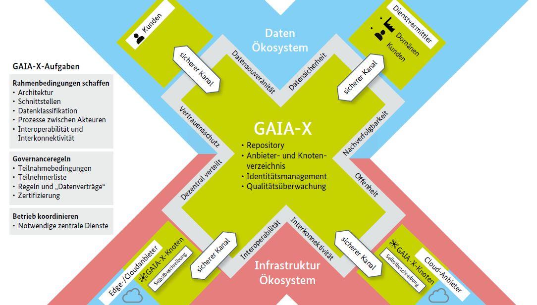GX-De